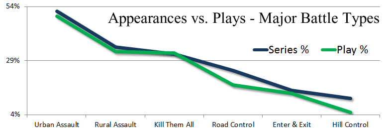 Panzer Grenadier Headquarters Appearances vs Plays Major Battle Types