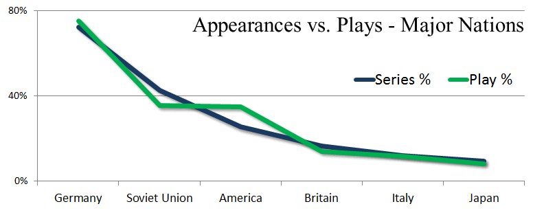 Panzer Grenadier Headquarters Appearances vs Plays Major Nations
