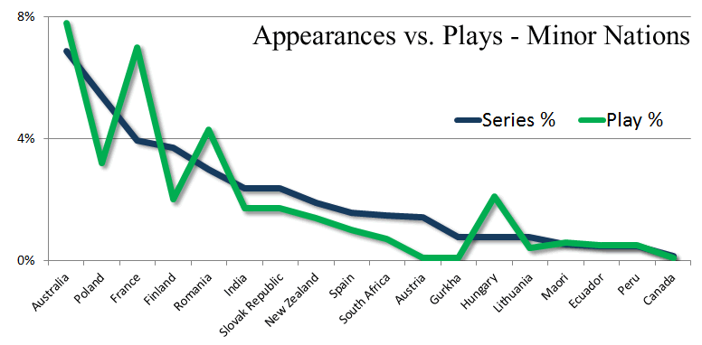 Panzer Grenadier Headquarters Appearances vs Plays Minor Nations