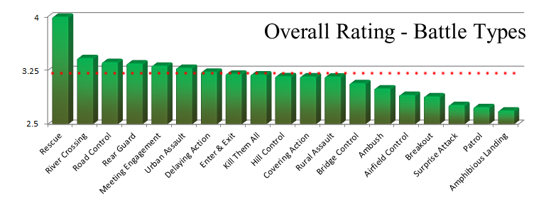 Panzer Grenadier Headquarters Battle Type Ratings