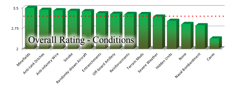 Panzer Grenadier Headquarters Conditions Ratings