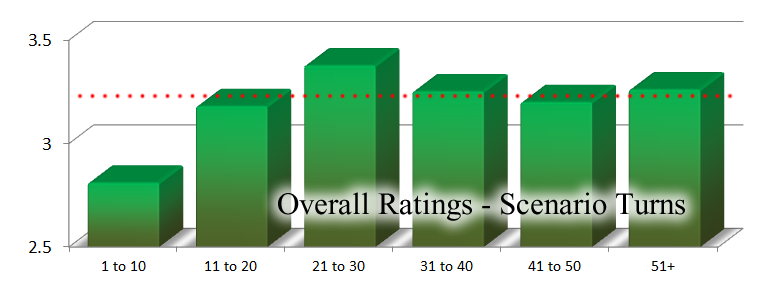 Panzer Grenadier Headquarters Turn Count Ratings