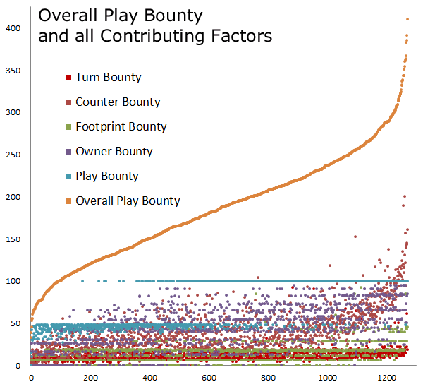 Play Bounties Overall Composite
