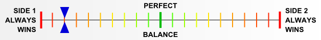 Overall balance chart for AFro001