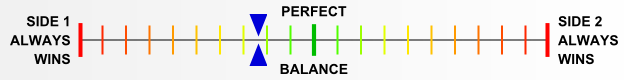 Overall balance chart for Arctic Front