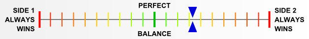 Overall balance chart for AirR009