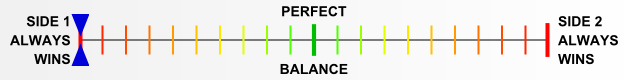 Overall balance chart for AirR015
