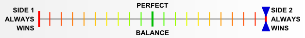 Overall balance chart for AirR022
