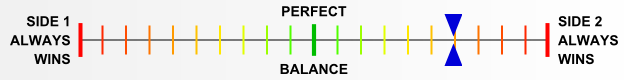 Overall balance chart for Airb003