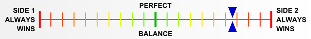 Overall balance chart for Airb015