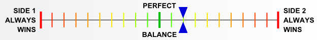 Overall balance chart for Airborne
