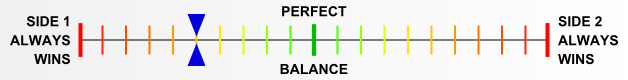 Overall balance chart for BlSS025