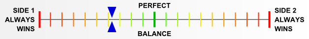 Overall balance chart for Black SS