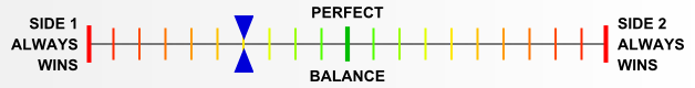 Overall balance chart for Broken Axis