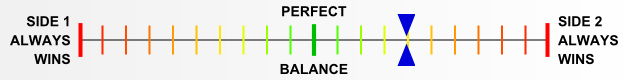 Overall balance chart for ElsR002