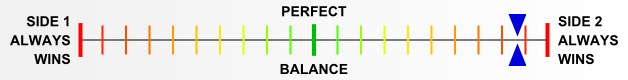 Overall balance chart for ElsR003