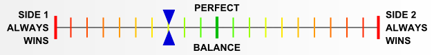 Overall balance chart for ElsR016