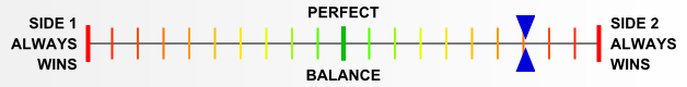 Overall balance chart for ElsR031