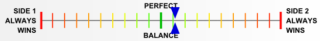 Overall balance chart for First Axis