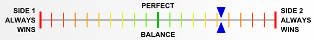 Overall balance chart for Guad005