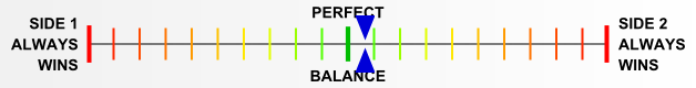 Overall balance chart for Guad007
