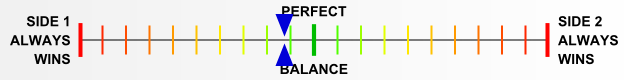 Overall balance chart for Guad018