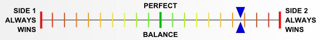 Overall balance chart for Hopeless, But Not Serious