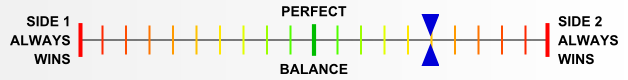 Overall balance chart for IN44019