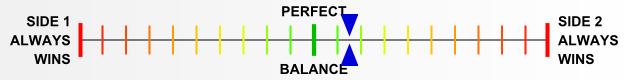Overall balance chart for Pusan Perimeter