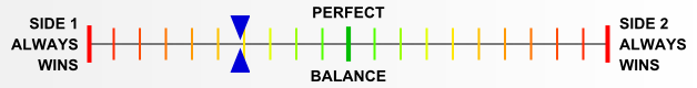 Overall balance chart for Power of the East