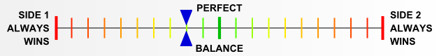 Overall balance chart for RoRB009