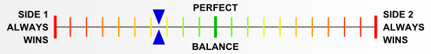 Overall balance chart for RtBr001